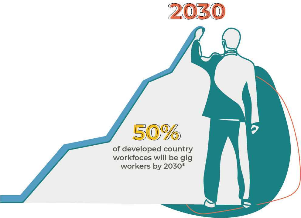 50% of developed country workforces would be gig workers by 2030