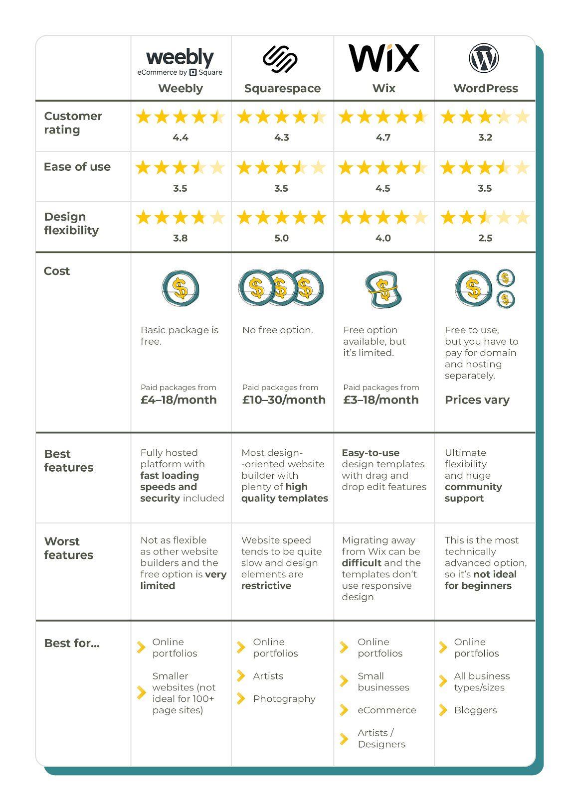 Comparison table on the best websites for portfolio professionals and freelancersplatform